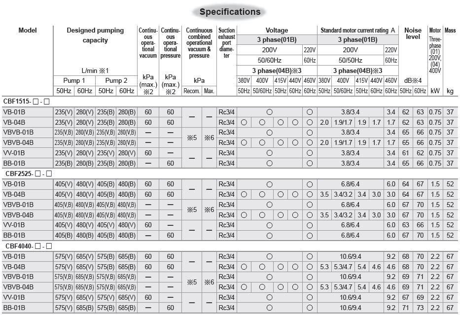 Thông số kỹ thuật dòng CBF - bomhutchankhongorion.com.vn
