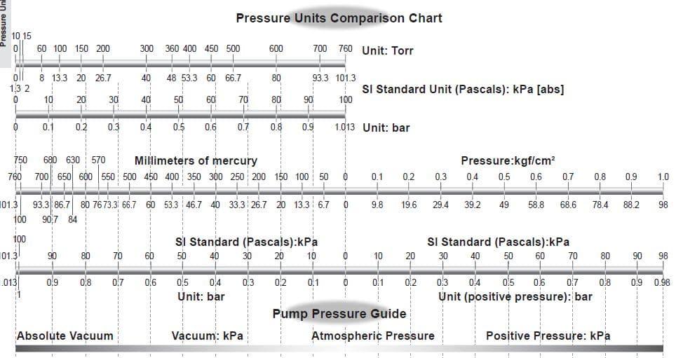 Bảng so sánh áp suất chân không - bomhutchankhongorion.com.vn